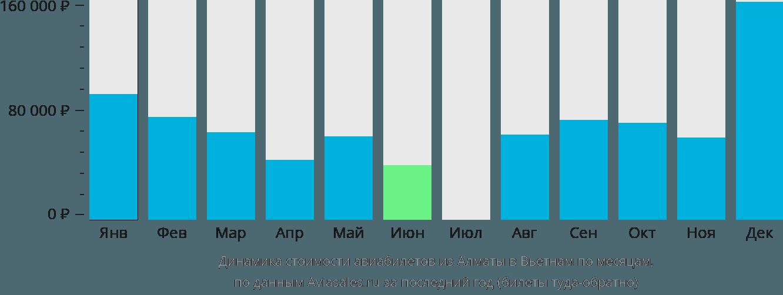 Динамика стоимости авиабилетов из Алматы в Вьетнам по месяцам