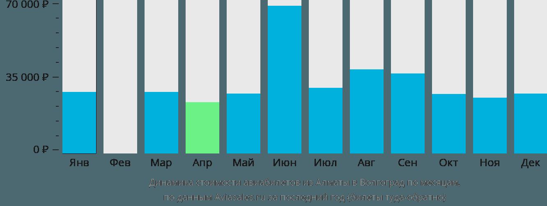 Динамика стоимости авиабилетов из Алматы в Волгоград по месяцам