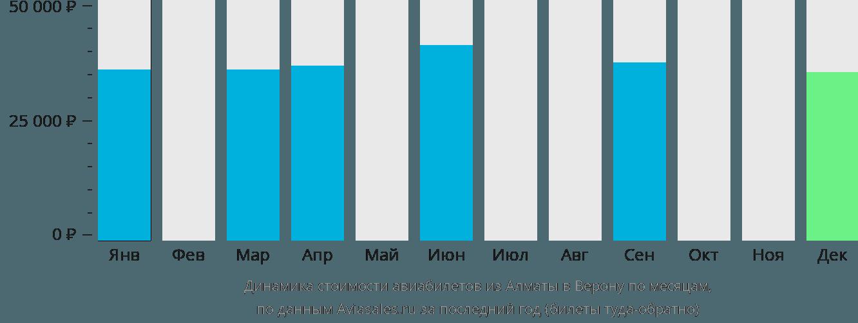 Динамика стоимости авиабилетов из Алматы в Верону по месяцам