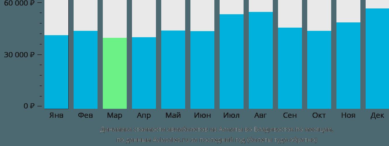 Динамика стоимости авиабилетов из Алматы во Владивосток по месяцам