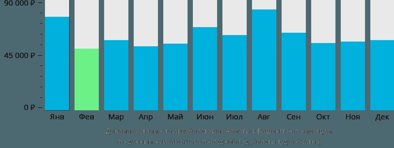 Динамика стоимости авиабилетов из Алматы в Вашингтон по месяцам