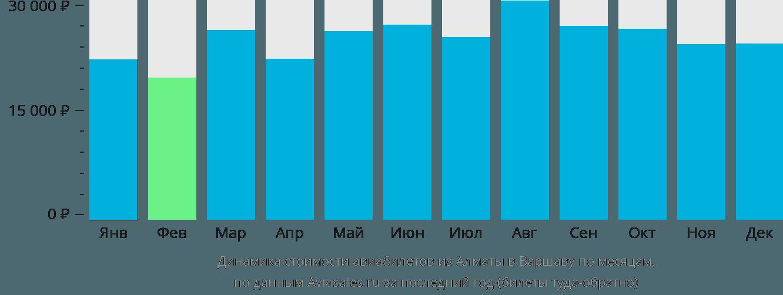 Динамика стоимости авиабилетов из Алматы в Варшаву по месяцам