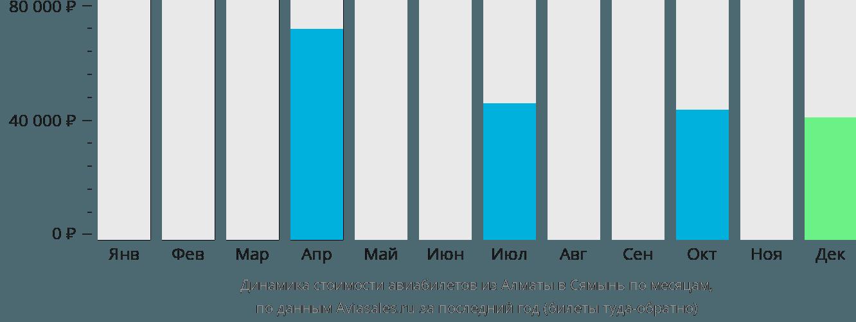 Динамика стоимости авиабилетов из Алматы в Сямынь по месяцам