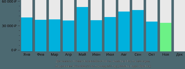 Динамика стоимости авиабилетов из Алматы в Иу по месяцам