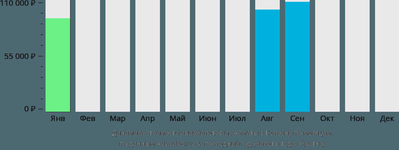 Динамика стоимости авиабилетов из Алматы в Келоуну по месяцам