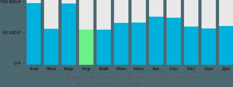 Динамика стоимости авиабилетов из Алматы в Монреаль по месяцам