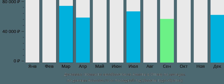 Динамика стоимости авиабилетов из Алматы в Оттаву по месяцам