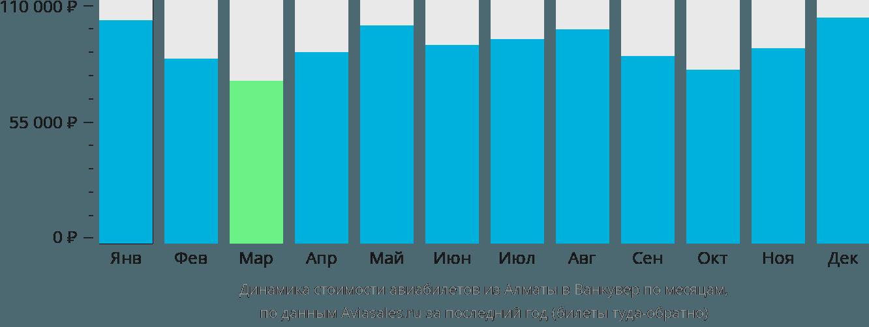 Динамика стоимости авиабилетов из Алматы в Ванкувер по месяцам