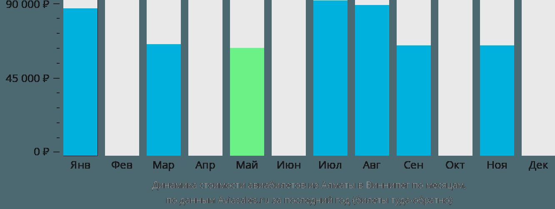 Динамика стоимости авиабилетов из Алматы в Виннипег по месяцам