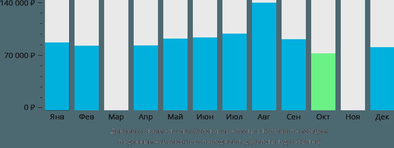Динамика стоимости авиабилетов из Алматы в Калгари по месяцам