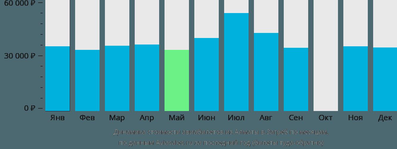 Динамика стоимости авиабилетов из Алматы в Загреб по месяцам