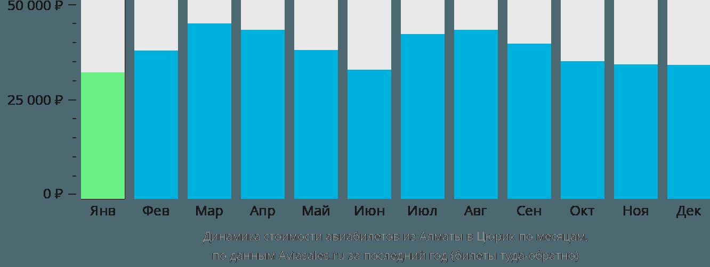 Динамика стоимости авиабилетов из Алматы в Цюрих по месяцам