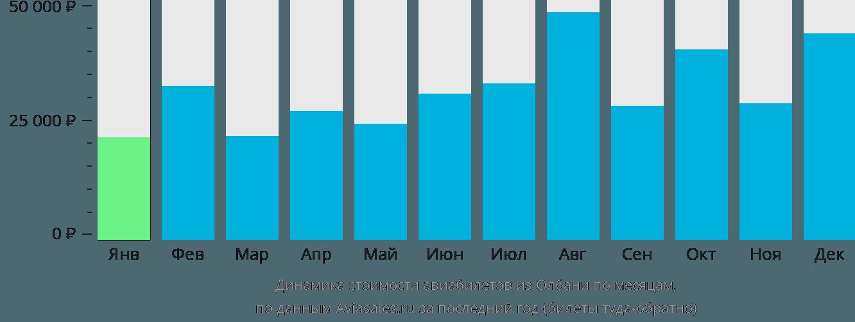 Динамика стоимости авиабилетов из Олбани по месяцам
