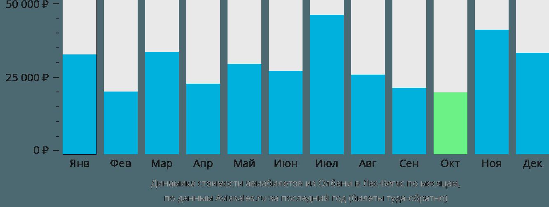 Динамика стоимости авиабилетов из Олбани в Лас-Вегас по месяцам