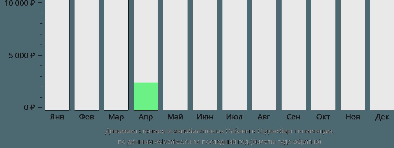 Динамика стоимости авиабилетов из Олбани в Огденсберг по месяцам