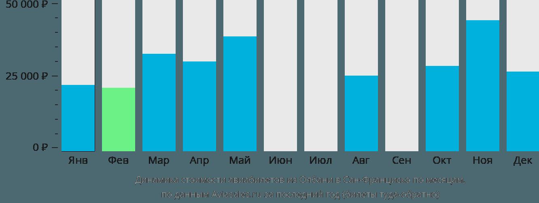Динамика стоимости авиабилетов из Олбани в Сан-Франциско по месяцам