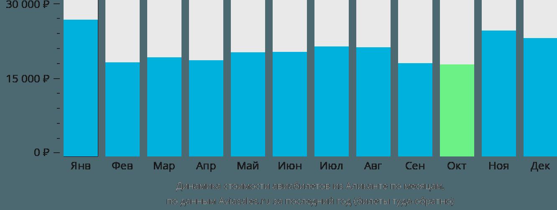 Динамика стоимости авиабилетов из Аликанте по месяцам