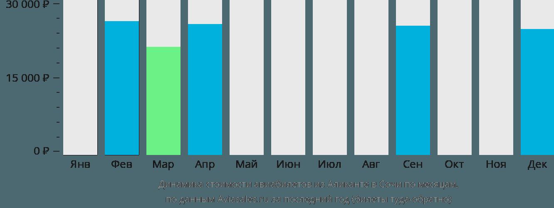 Динамика стоимости авиабилетов из Аликанте в Сочи по месяцам