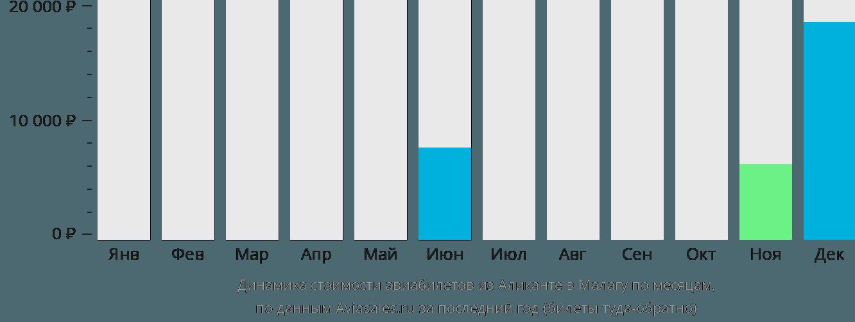 Динамика стоимости авиабилетов из Аликанте в Малагу по месяцам