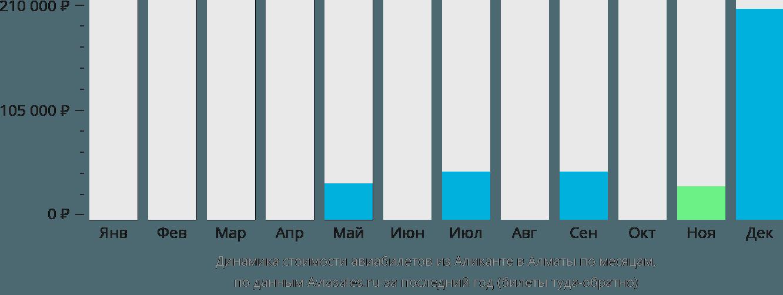 Динамика стоимости авиабилетов из Аликанте в Алматы по месяцам