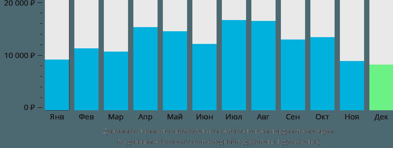 Динамика стоимости авиабилетов из Аликанте в Амстердам по месяцам