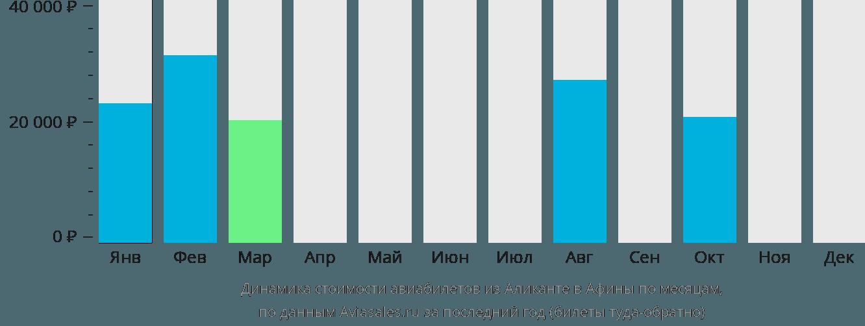Динамика стоимости авиабилетов из Аликанте в Афины по месяцам