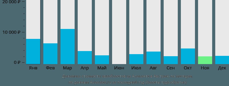 Динамика стоимости авиабилетов из Аликанте в Австрию по месяцам