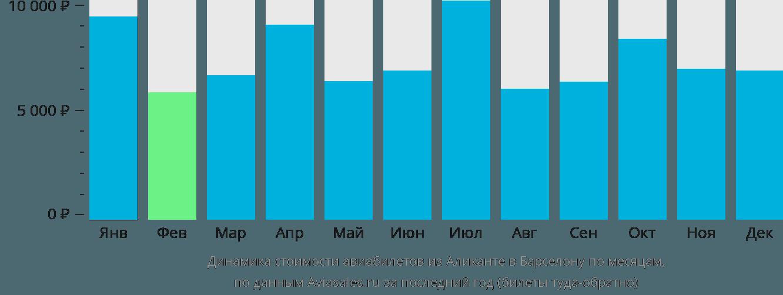 Динамика стоимости авиабилетов из Аликанте в Барселону по месяцам
