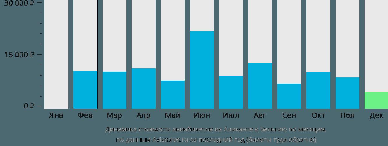 Динамика стоимости авиабилетов из Аликанте в Бельгию по месяцам