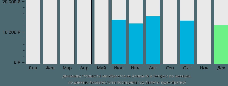 Динамика стоимости авиабилетов из Аликанте в Белфаст по месяцам