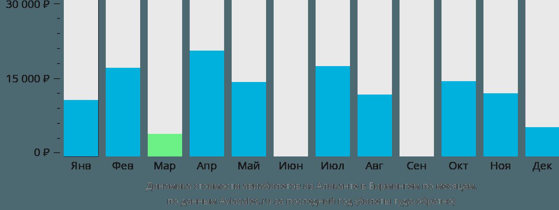 Динамика стоимости авиабилетов из Аликанте в Бирмингем по месяцам