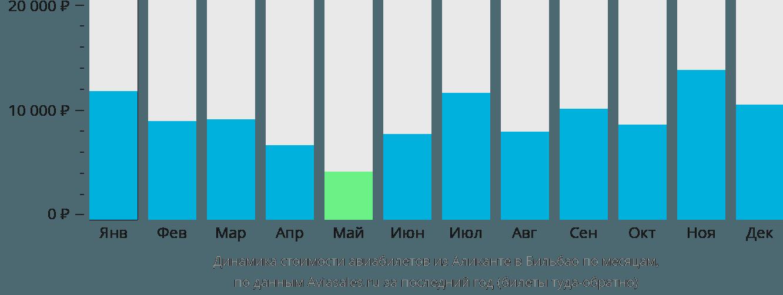 Динамика стоимости авиабилетов из Аликанте в Бильбао по месяцам