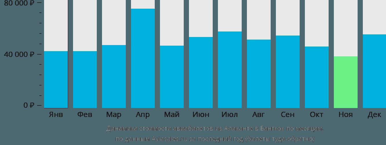 Динамика стоимости авиабилетов из Аликанте в Бангкок по месяцам
