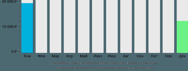 Динамика стоимости авиабилетов из Аликанте в Бремен по месяцам