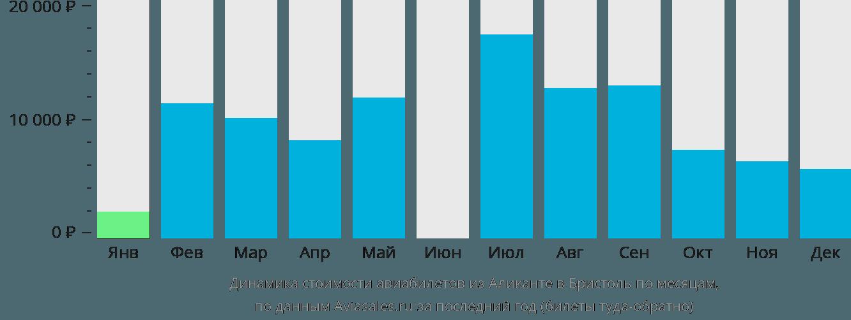 Динамика стоимости авиабилетов из Аликанте в Бристоль по месяцам