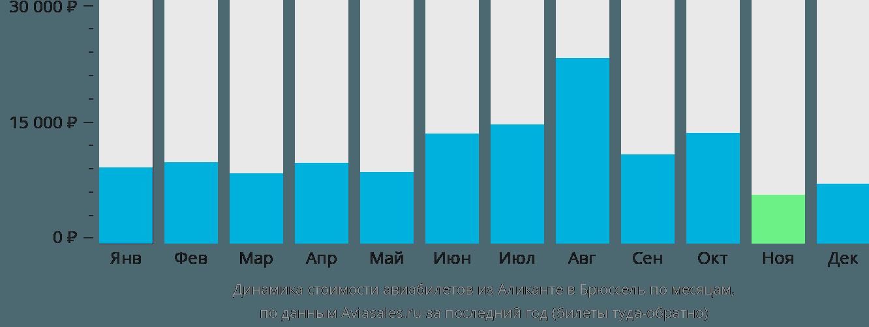Динамика стоимости авиабилетов из Аликанте в Брюссель по месяцам
