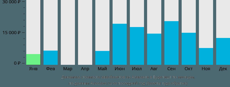 Динамика стоимости авиабилетов из Аликанте в Будапешт по месяцам