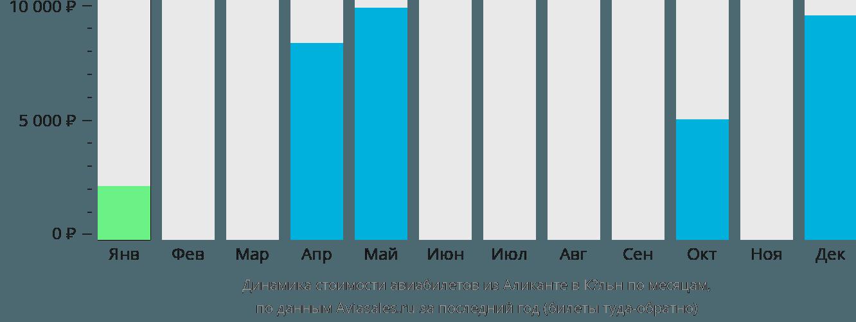 Динамика стоимости авиабилетов из Аликанте в Кёльн по месяцам