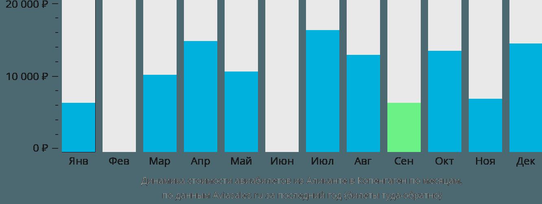 Динамика стоимости авиабилетов из Аликанте в Копенгаген по месяцам