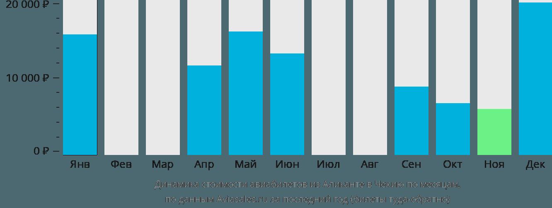 Динамика стоимости авиабилетов из Аликанте в Чехию по месяцам