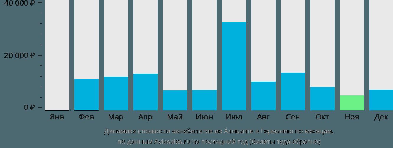 Динамика стоимости авиабилетов из Аликанте в Германию по месяцам