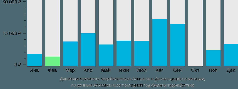 Динамика стоимости авиабилетов из Аликанте в Дюссельдорф по месяцам