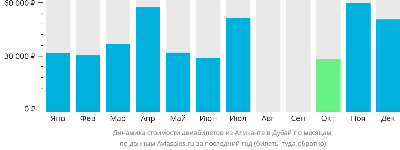 Динамика стоимости авиабилетов из Аликанте в Дубай по месяцам
