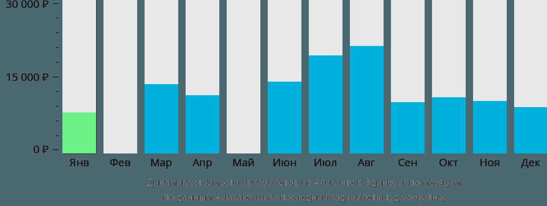 Динамика стоимости авиабилетов из Аликанте в Эдинбург по месяцам