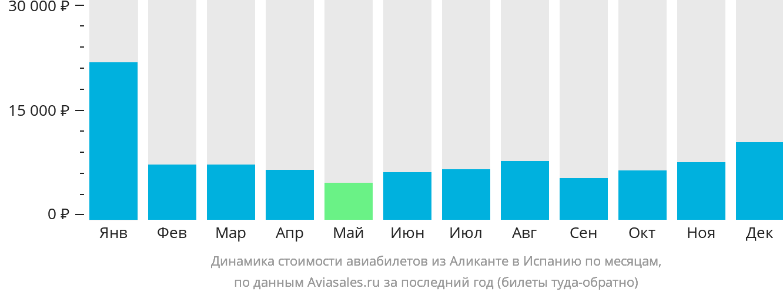 Динамика стоимости авиабилетов из Аликанте в Испанию по месяцам