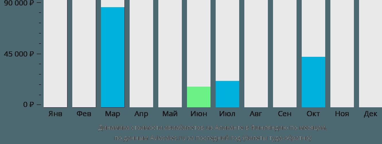 Динамика стоимости авиабилетов из Аликанте в Финляндию по месяцам
