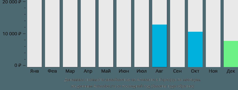 Динамика стоимости авиабилетов из Аликанте в Карлсруэ по месяцам