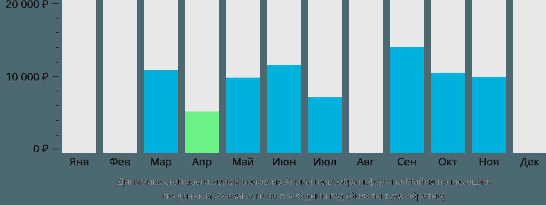 Динамика стоимости авиабилетов из Аликанте во Франкфурт-на-Майне по месяцам