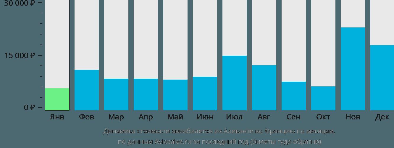 Динамика стоимости авиабилетов из Аликанте во Францию по месяцам