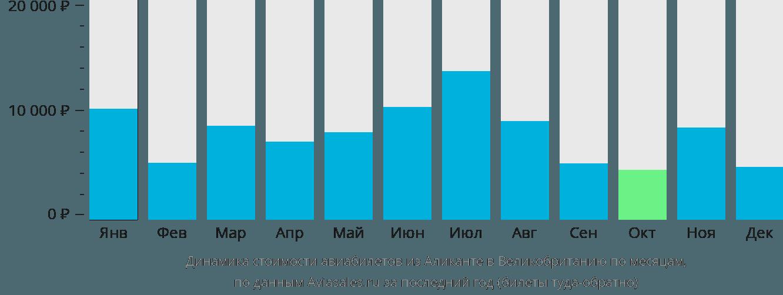 Динамика стоимости авиабилетов из Аликанте в Великобританию по месяцам